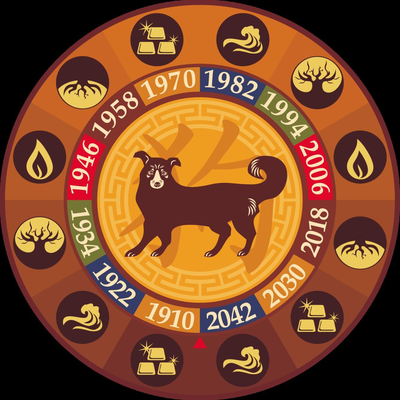 Восточный гороскоп на 2018 год — Крыса