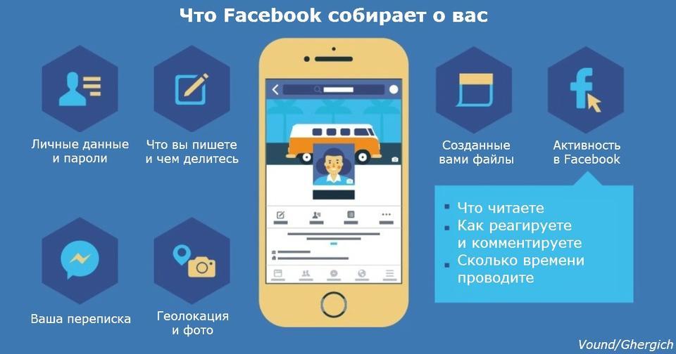 Facebook признал официально: он читает ваши SMS, слушает звонки и ворует контакты! Да да, даже ваши СМСочки!