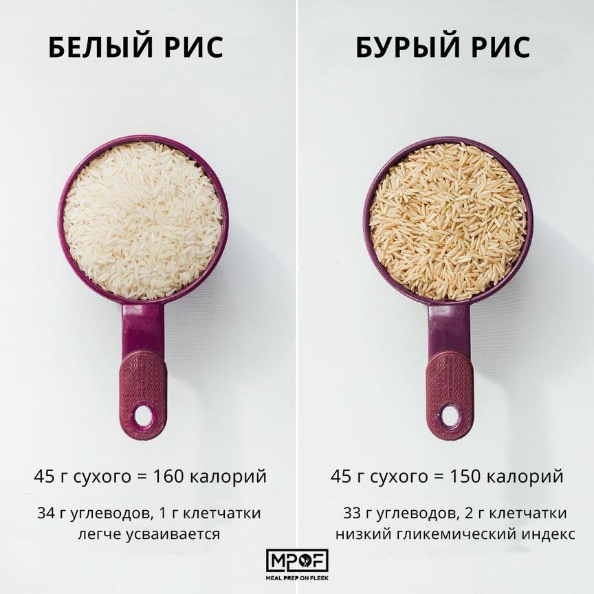 Чтобы похудеть, надо заменить ″вредные″ продукты ″полезными″. Вот 20 примеров И это реально работает!