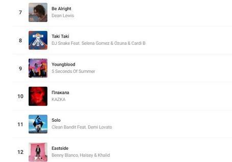Суперхит ″Плакала″ попал в топ-10 самых популярных песен мира Песня уже набрала 6 миллионов просмотров только на YouTube.