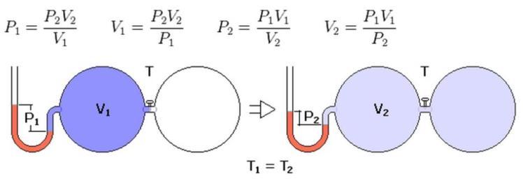 Основные газовые законы: описание, формулы и примеры решений