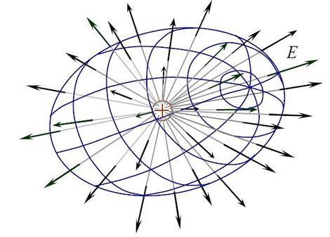Поток вектора напряженности электрического поля. Разбор теоремы Гаусса