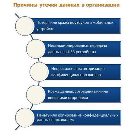 DLP системы: что это такое. Внедрение, задачи и требования