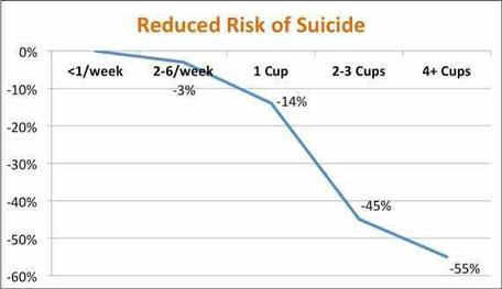 6 рисков для здоровья, связанных с «чрезмерным» употреблением кофе