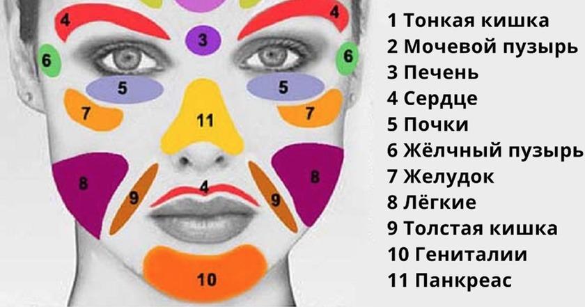 Вот как по внешнему виду лица узнать обо всех своих болезнях!
