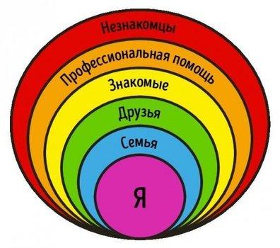 Круги отношений и безопасности для детей