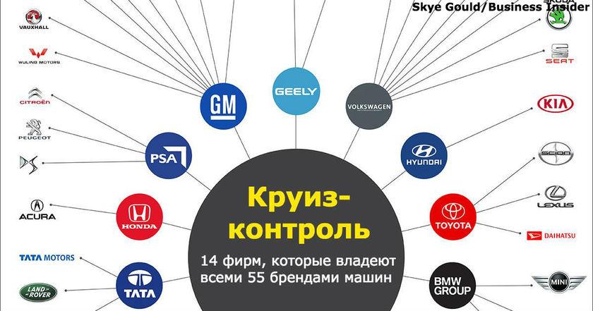 Вот 14 гигантских корпораций, которые контролируют ВСЕ автомобильные бренды!
